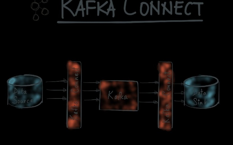 Add value to your IT solution service with Apache Kafka