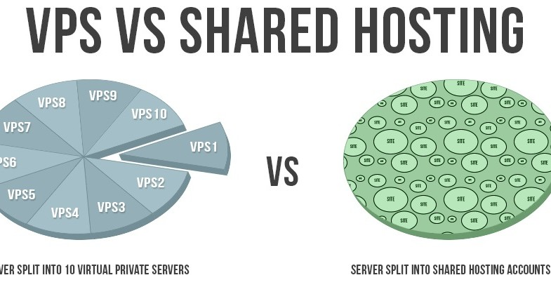 Find out the best vps server plans